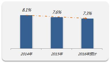 近三年企业调薪整体情况  来源:前程无忧《2016离职与调薪调研报告》