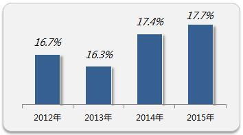 员工离职率整体情况  来源:前程无忧《2016离职与调薪调研报告》