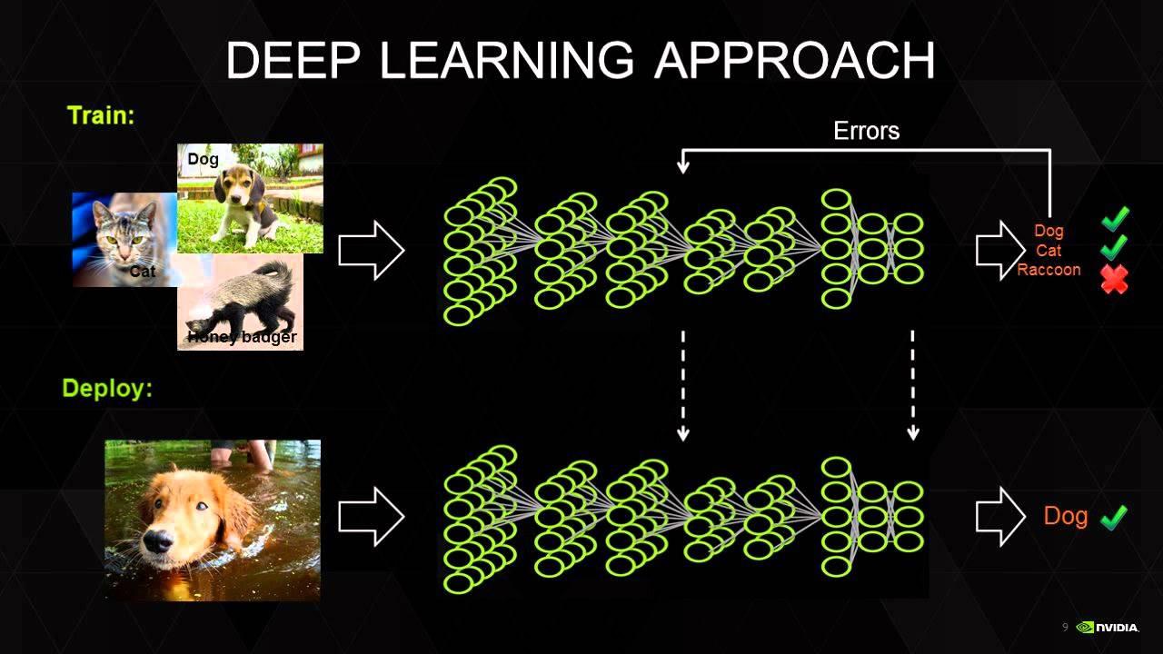 """一个深度学习的典型过程:通过具象到抽象,机器能够自动提取出分析对象的特征,从而完成""""学习"""""""