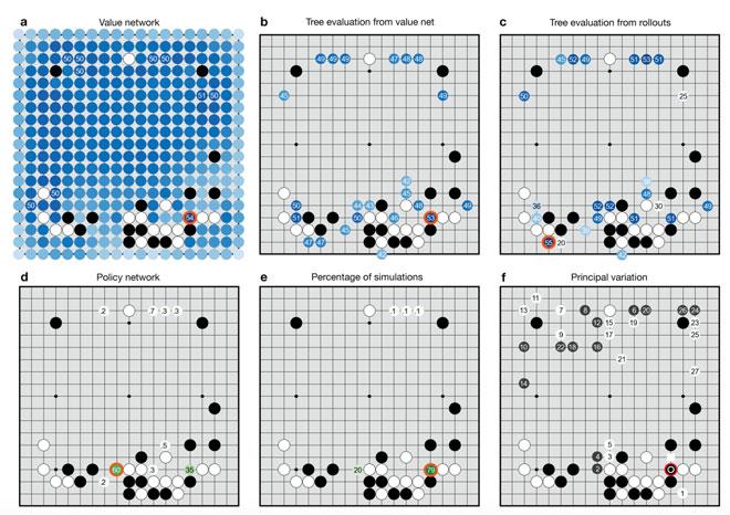 """谷歌团队在论文中展示了""""阿尔法围棋""""的决策过程"""