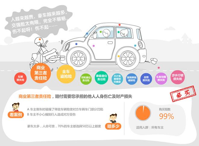 第三者责任险的宣传总是和豪车扯上关系,图为某车险公司网站截图