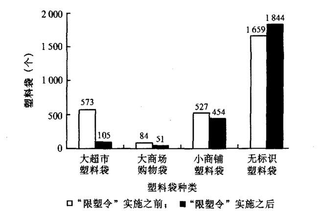 """2008年上海市杨浦区3个居民小区,在""""限塑令""""实施前后塑料袋消费情况对比,来自论文《""""限塑令"""