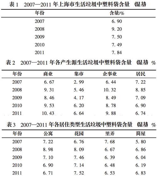 2007年至2011年间,上海市生活垃圾中塑料袋的含量,来自论文《限塑令实施效果及对策探讨》