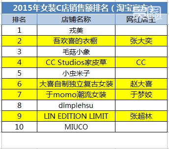 2015年女装C店销售top10中,有5家网红店铺
