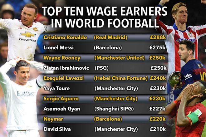 英国媒体最近给出的世界足球运动员年收入排行,在中超踢球的有两位