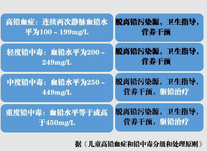 卫生部门的治疗指南里,中度中毒以上才需要驱铅治疗
