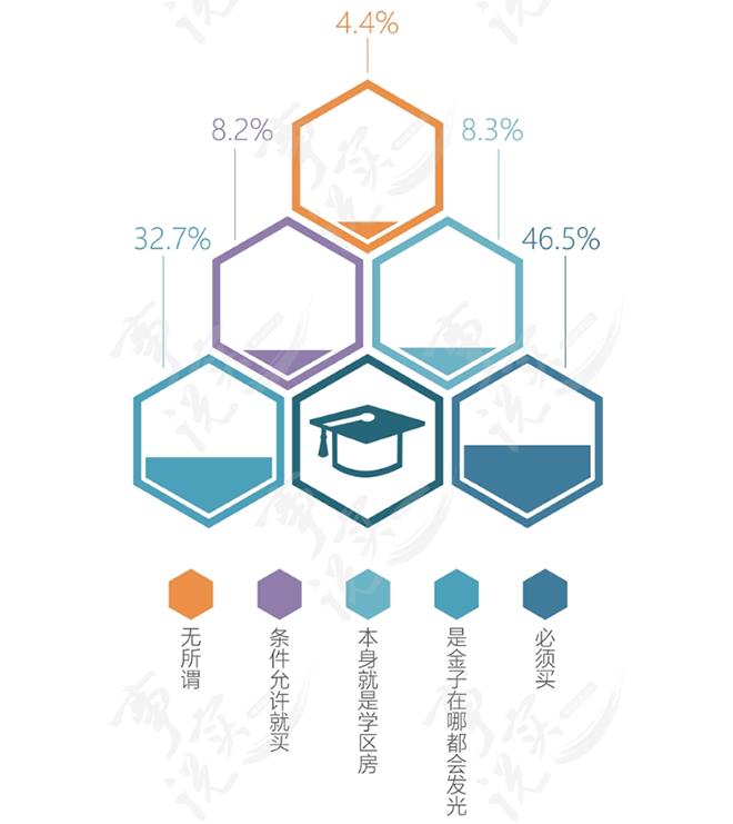 腾讯新闻《事实说》的一项中国家庭调查显示,过半家庭都对学区房趋之若