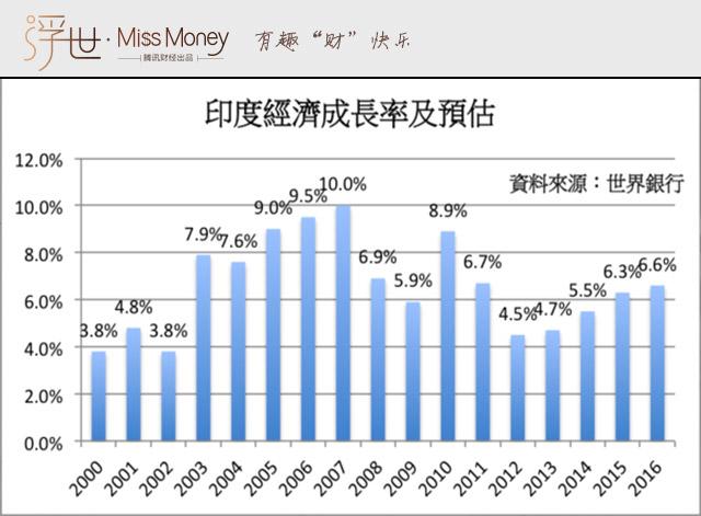 2015年印度经济增长7% 下一个中国?