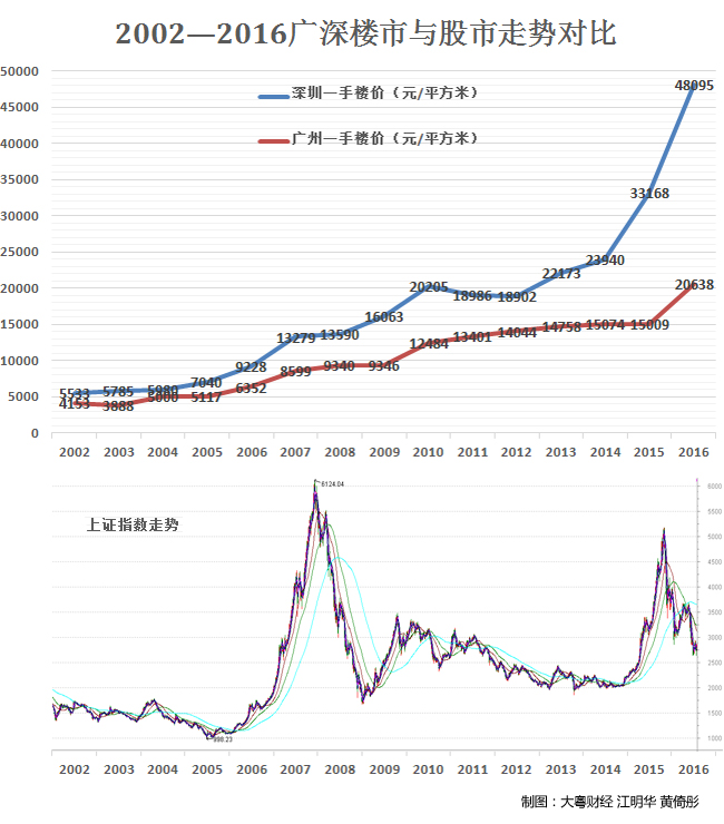 2002―2016广深楼市与股市走势对比