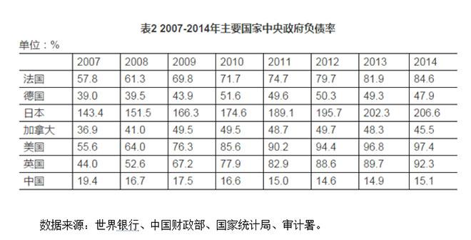 比较来看,我国政府的负债率较小(图片来源:《可较大幅度提高我国财政赤字率》,盛松成)
