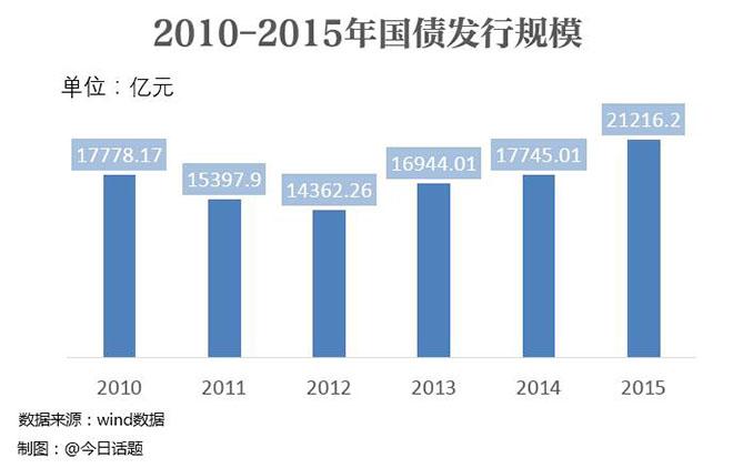 以2015年为例,财政赤字为1.62万亿,发行国债则高达2.12亿元