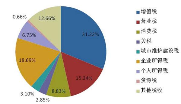我国2011年税收结构,个税占6.75%,比例虽然不高,但对很多城市中产阶层依然肉痛