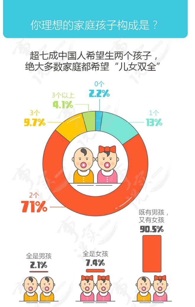 """数据来源:腾讯新闻《事实说》""""中国人二孩生育意愿调查报告"""""""