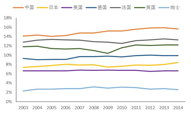 中国生产税占GDP比重高于其他发达国家
