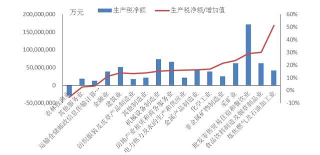 2012年各行业生产净税负率差别显著