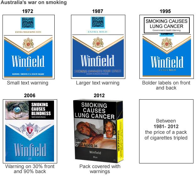 澳大利亚香烟警示标识不断改进,青少年吸烟率不断降低