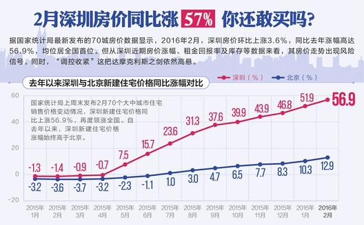 """一线城市尤其是深圳,近一年房价""""发烧""""得厉害"""