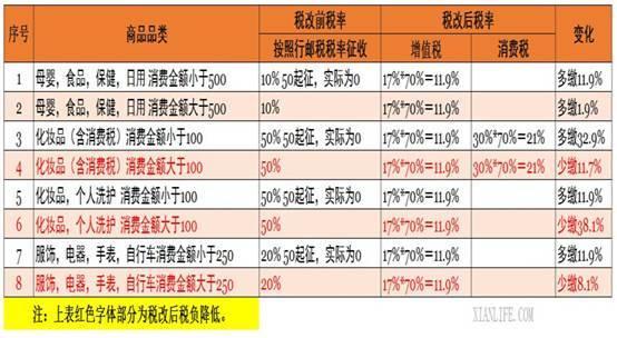 各类商品税改前后的税率变化 图片来源:网络