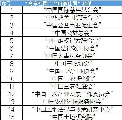 民政部公布的第一批山寨社团名单(部分),全部名单请登录民政部网站查询