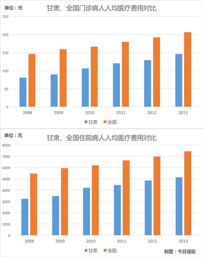 甘肃、全国人均医疗费用增速对比,2008年甘肃为全国平均水准的60%以下,现在已经到70%左右