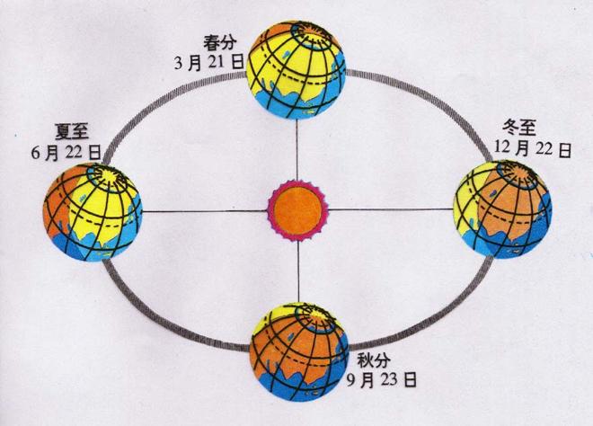 公转过程中地球自转轴与太阳交角变化,是四季形成的原因的关键,不能不提