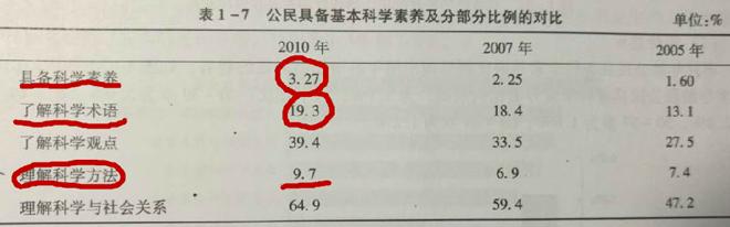 历年关于中国人科学素质的调查,结果不容乐观。图片来自刘立先生的博客