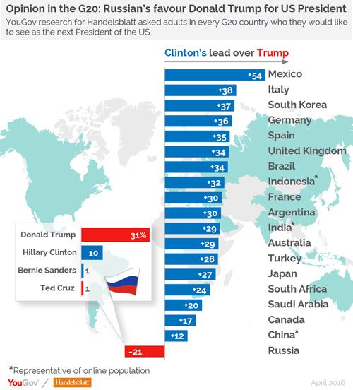 YouGov在世界各国做的民意调查,特朗普只在俄罗斯领先希拉里