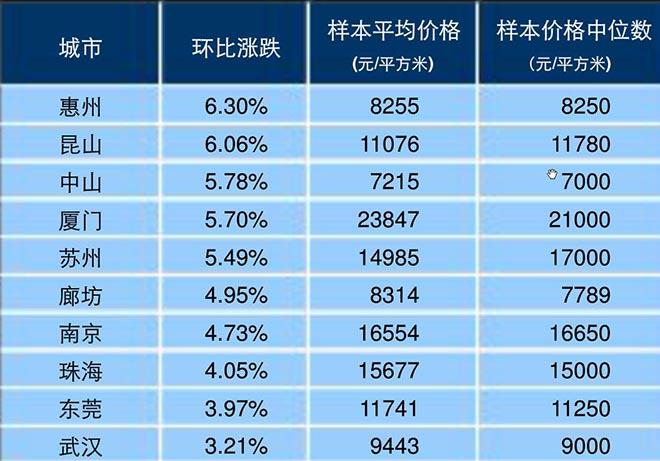 数据来源:《2016年4月中国房地产指数系统百城价格指数报告》,中国指数研究院