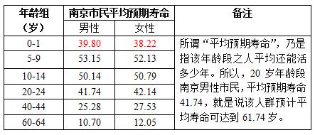 表一:薛仲三计算得出的南京市民平均寿命表(部分)
