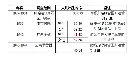 表二:1930-1940年代,中国平均寿命的变化趋势