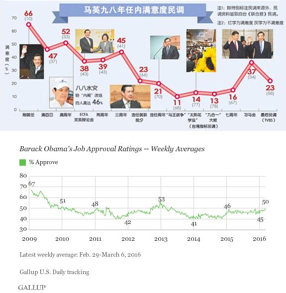 上图为马英九的满意度走势,来自联合报;下图是奥巴马满意度的走势,来自盖洛普