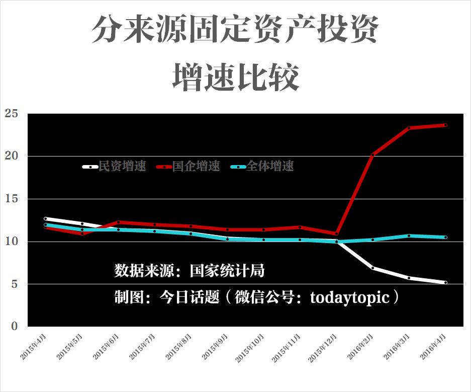 固定资产投资中民间投资和国企投资的增速截然相反(注:官方未给出1月数据)