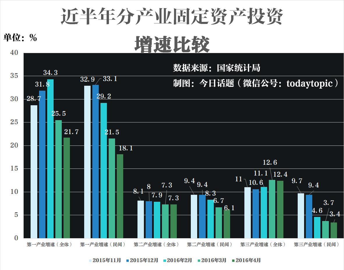 全社会固定资产投资和民间固定资产投资增速比较(注:官方未给出1月数据)
