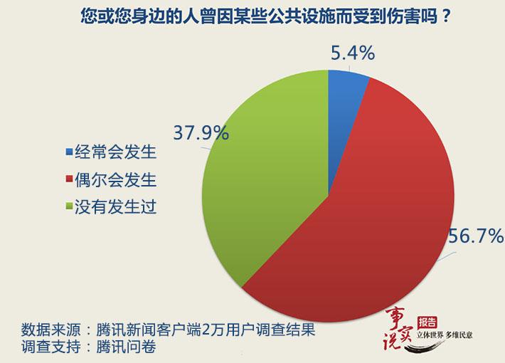 数据来源:腾讯新闻《事实说报告》
