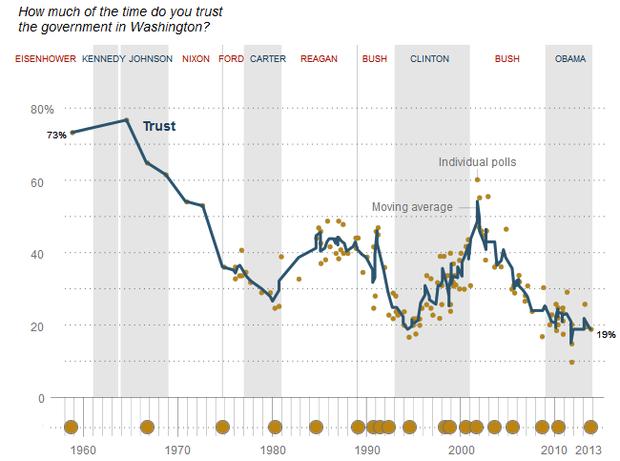 美国民众对联邦政府信任度的变化图。来自皮尤调查。