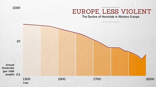 以西欧谋杀率为代表,斯蒂芬・平克指出,随着启蒙运动的发生,人类的恶行在不断减少