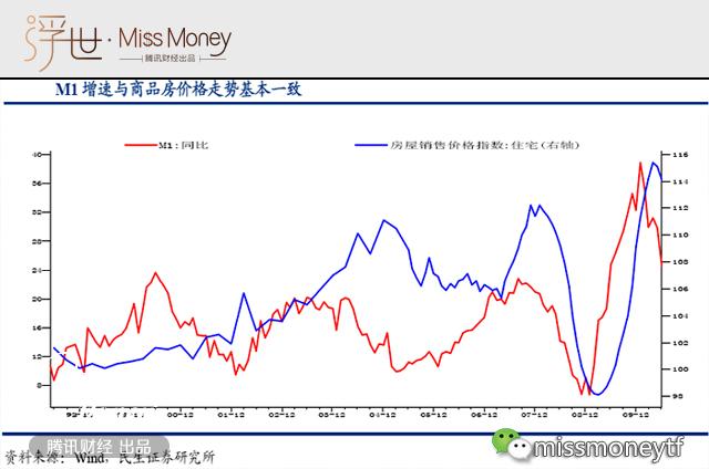 (图:来源Wind,民生证券研究所)