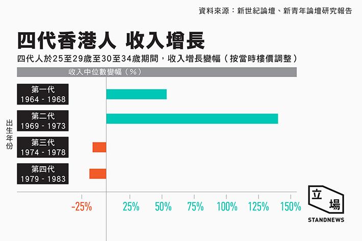 香港各世代大学生收入比较