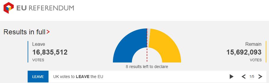 英国脱欧公投投票结果(截止北京时间6月24日13点30)
