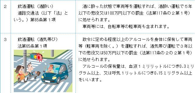 图注:日本法律对酒驾和饮酒驾驶的惩罚
