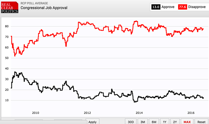 美国国会民调满意度长期只有1成多些,不满意度长期高达近8成。数据来自RealClearPolitics