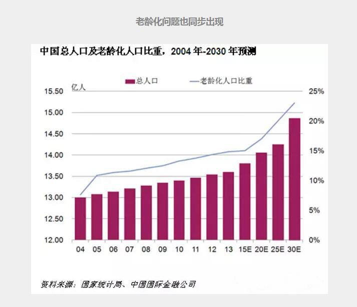 中国人口危机快来了吗