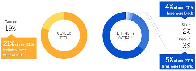 谷歌公司发布的多样化报告,其实变化的步伐并没有迈得很快,招聘的非洲裔和西班牙裔人数只是略有增多
