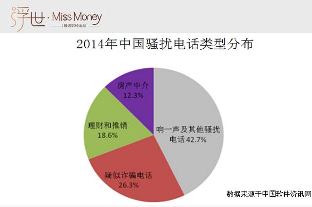 (图:2014年骚扰电话类型分布 )
