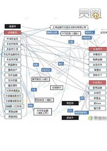 快鹿公司旗下资本运作网十分复杂