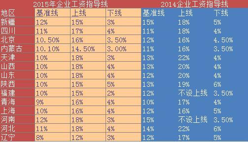 """2015和2014年部分省份的""""企业工资指导线"""",许多人都认为基准线完全不切实际"""