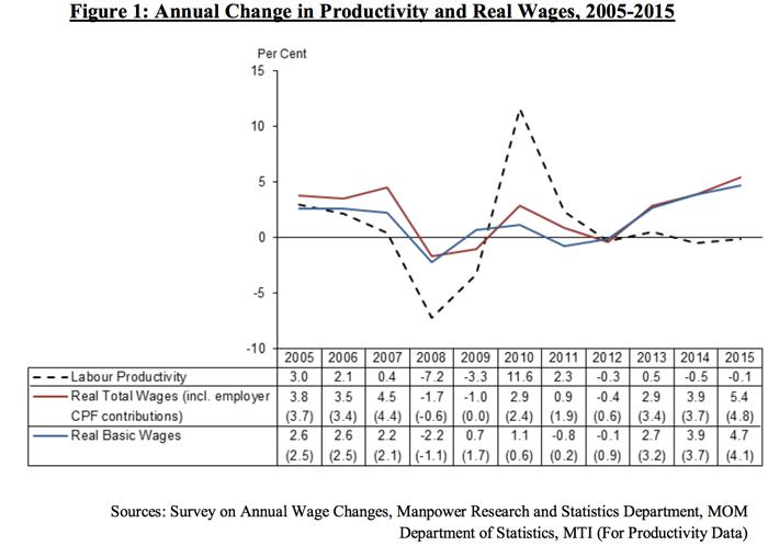 """新加坡发布""""工资指导原则""""时的附件,有很清楚的图表来解释如何制定"""