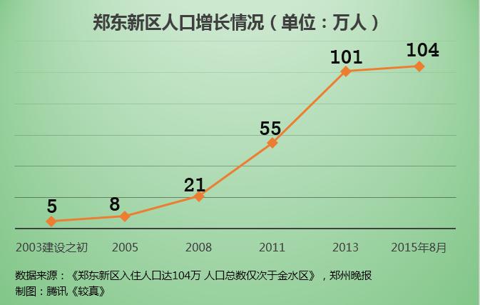 郑东新区人口增长情况