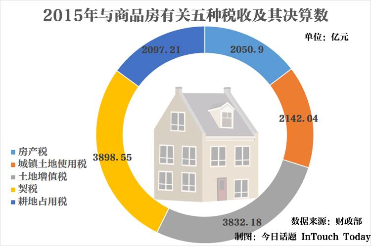 说明:图中的房产税应该主要是针对房屋本身征收的,是狭义的房产税