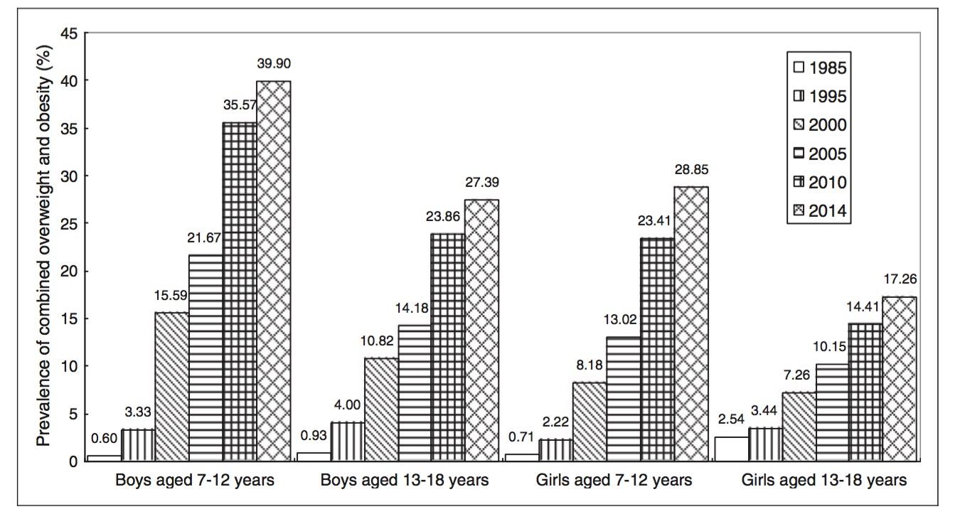 这篇题为《1985~2014中国山东农村地区青少年超重与肥胖趋势》的文章,揭示了中国农村地区不管是青少年还是儿童、不管是男性还是女性,肥胖率都有显著上升